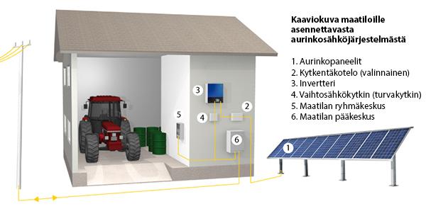 aurinkopaneelit maataloudelle
