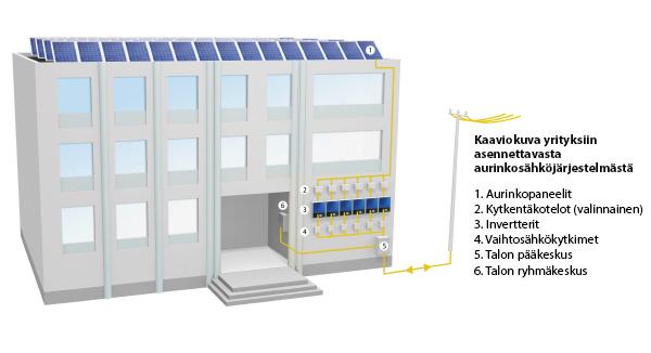 aurinkopaneelit yritykselle